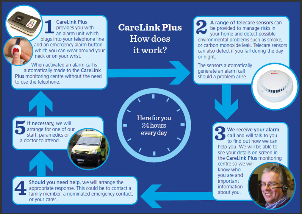 How does CareLink Plus work
