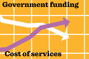 a graph shows government funding falling below the cost of council services