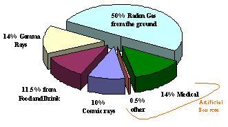 radiation breakdown