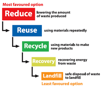 large diagram showing the most to least favored options for waste