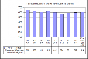 Graph showing residual household waste per household