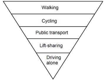Travel Hierarchy